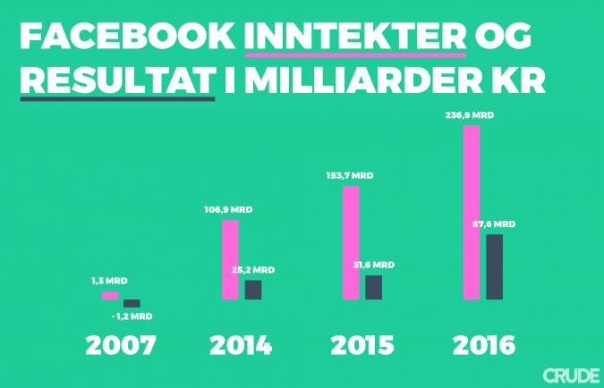 Facebook ads inntekter og resultat i milliarder kr frem til 2016